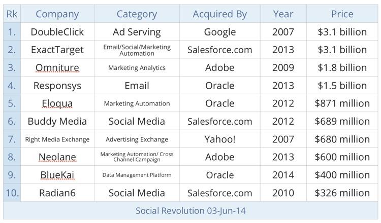 Digital marketing is in demand