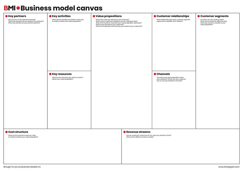 BMI Business Model Canvas