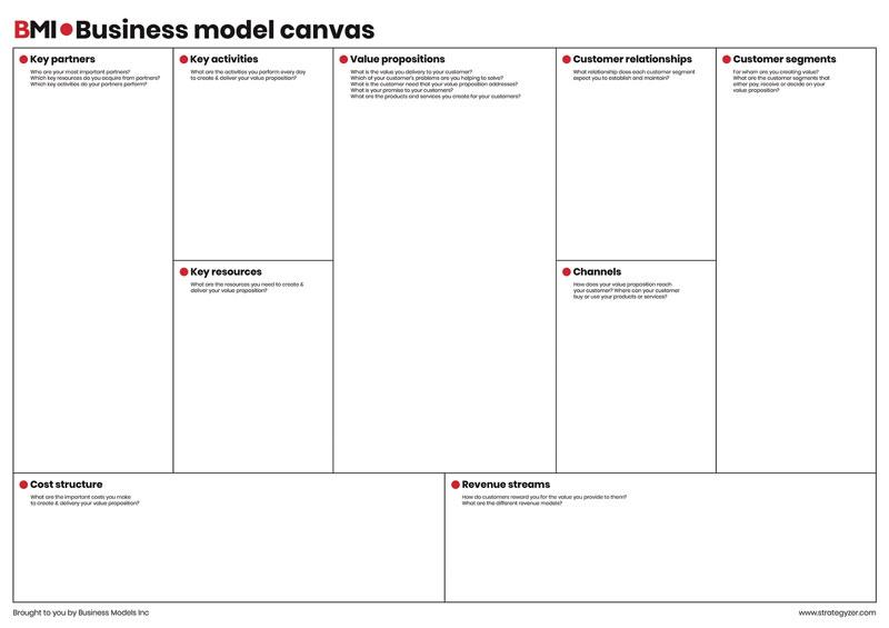 BMI Business Model Canvas