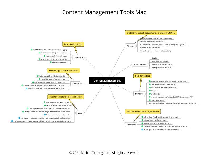 Content Management Tools Map